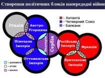 Створення політичних блоків напередодні війни