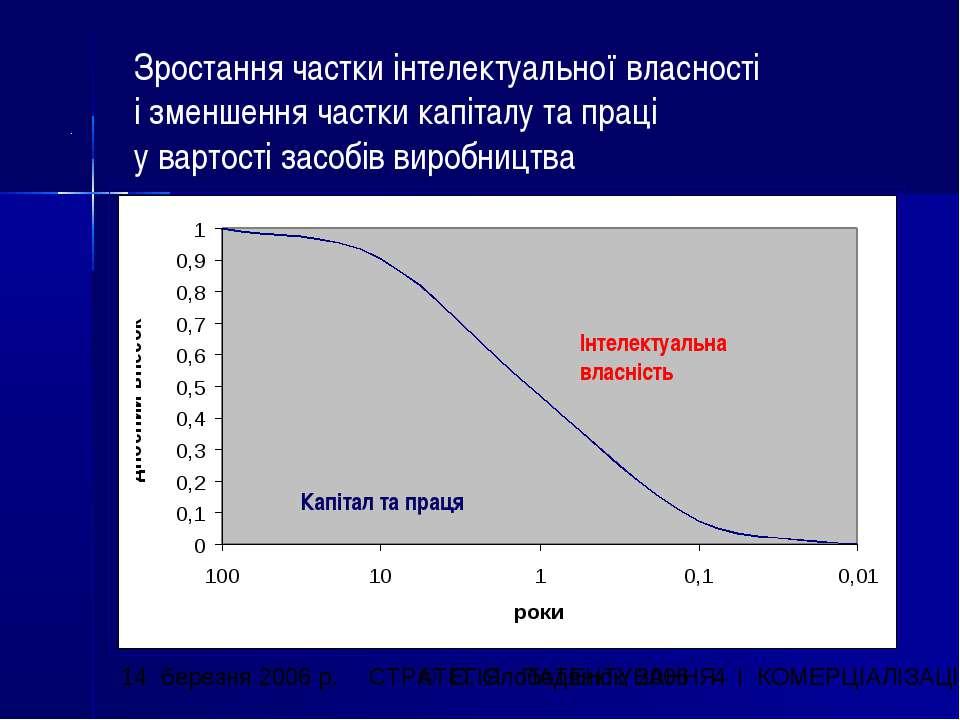 Інтелектуальна власність Капітал та праця Зростання частки інтелектуальної вл...