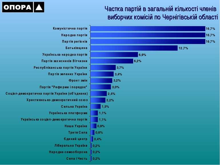 Частка партій в загальній кількості членів виборчих комісій по Чернігівській ...