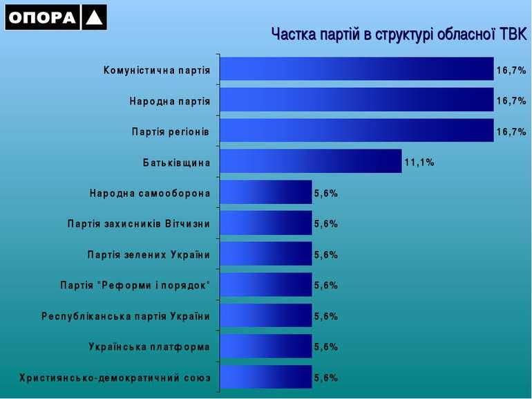 Частка партій в структурі обласної ТВК