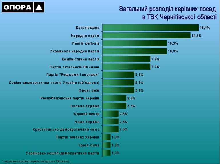 Загальний розподіл керівних посад в ТВК Чернігівської області* * - від загаль...