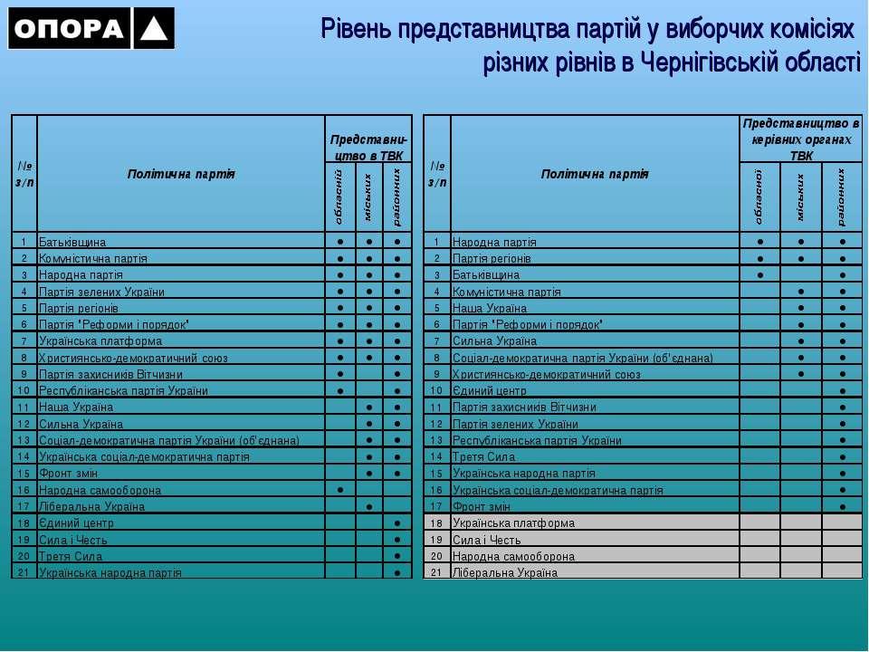 Рівень представництва партій у виборчих комісіях різних рівнів в Чернігівські...