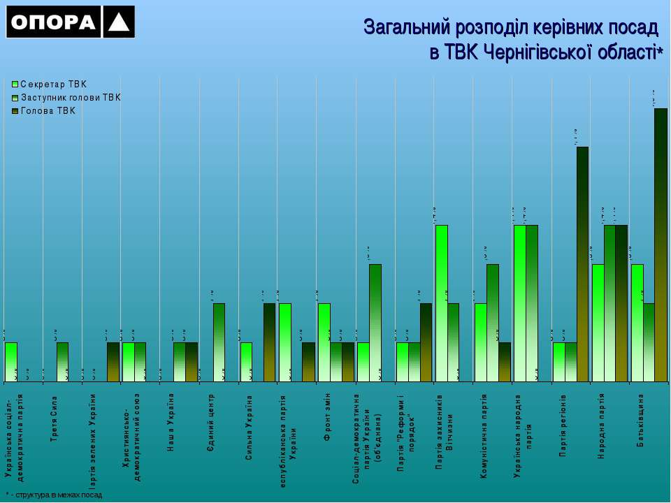 Загальний розподіл керівних посад в ТВК Чернігівської області* * - структура ...