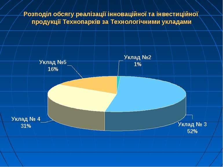 Розподіл обсягу реалізації інноваційної та інвестиційної продукції Технопаркі...