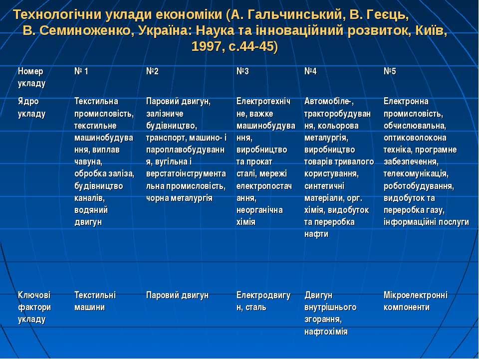 Технологічни уклади економіки (А. Гальчинський, В. Геєць, В. Семиноженко, Укр...