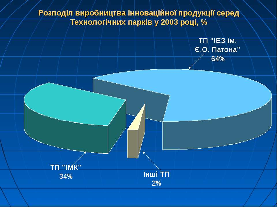 Розподіл виробництва інноваційної продукції серед Технологічних парків у 2003...