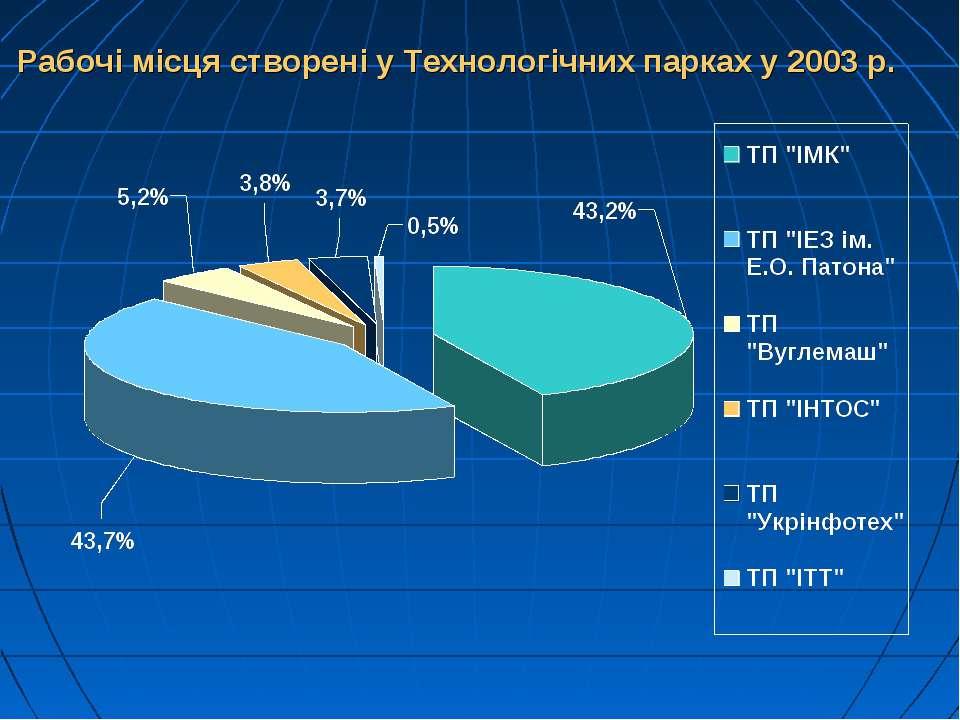 Рабочі місця створені у Технологічних парках у 2003 р.