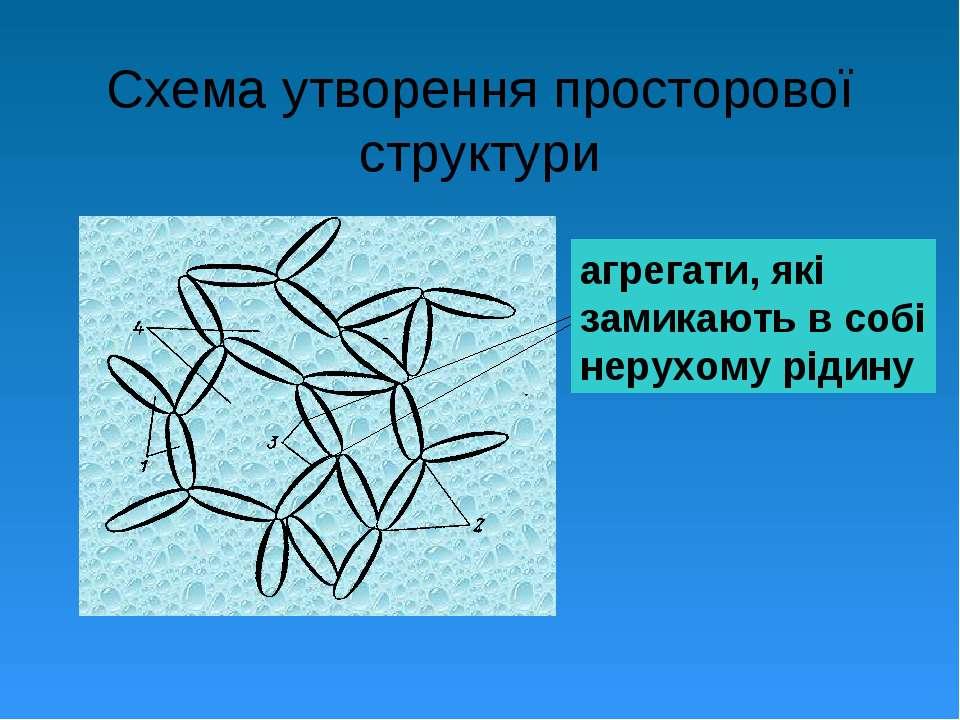 Схема утворення просторової структури агрегати, які замикають в собі нерухому...