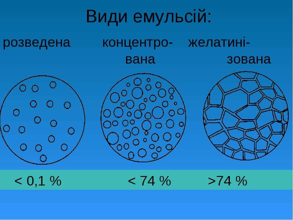 Види емульсій: розведена концентро- желатині- вана зована < 0,1 % < 74 % >74 %