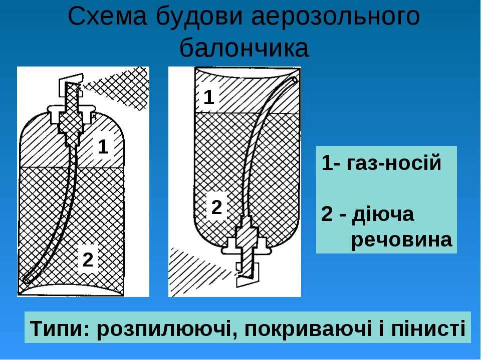 Схема будови аерозольного балончика 1- газ-носій 2 - діюча речовина 1 1 2 2 Т...
