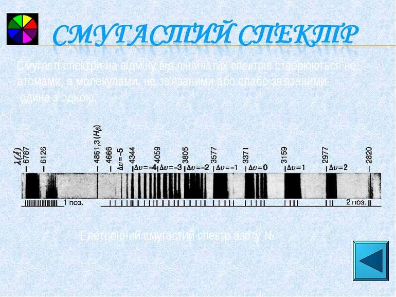 Елетронний смугастий спектр азоту N2 Смугасті спектри на відміну від лінійчат...