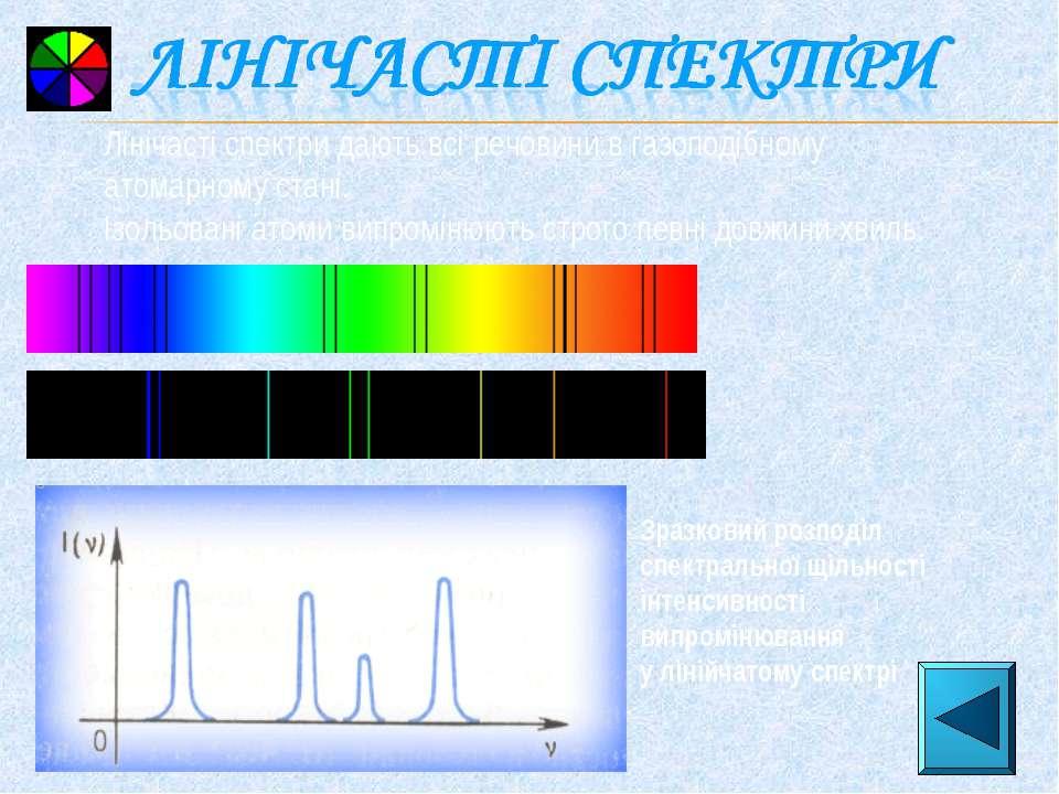 Зразковий розподіл спектральної щільності інтенсивності випромінювання у ліні...
