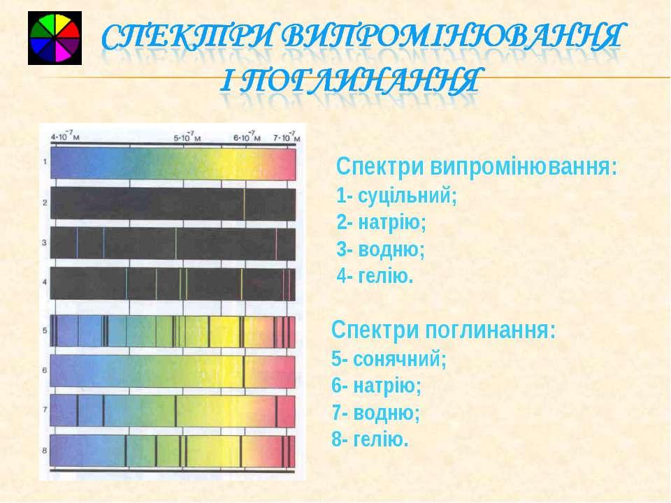 Спектри випромінювання: 1- суцільний; 2- натрію; 3- водню; 4- гелію. Спектри ...