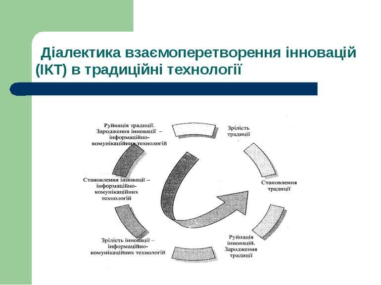 Діалектика взаємоперетворення інновацій (ІКТ) в традиційні технології