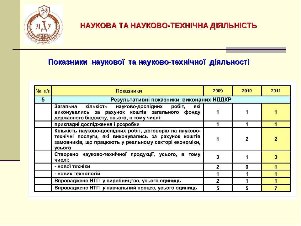 Показники наукової та науково-технічної діяльності НАУКОВА ТА НАУКОВО-ТЕХНІЧН...
