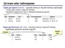 Зв'язки між таблицями Один до одного («1-1») – одному запису в першій таблиці...