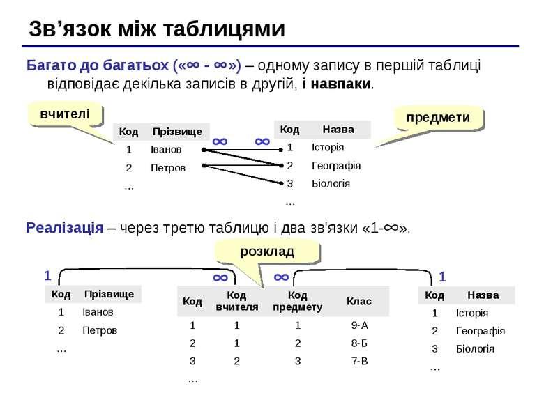Зв'язок між таблицями Багато до багатьох (« - ») – одному запису в першій таб...