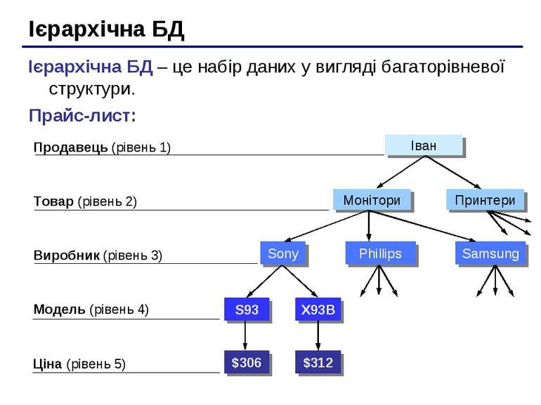 Ієрархічна БД Ієрархічна БД – це набір даних у вигляді багаторівневої структу...