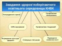 Попередження стресів Співпраця з батьками Профілактика захворювань 100% харчу...