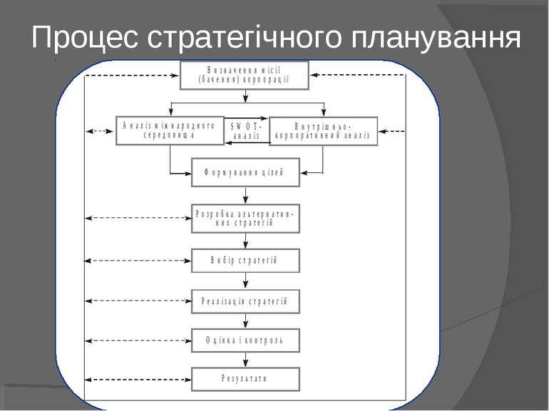 Процес стратегічного планування