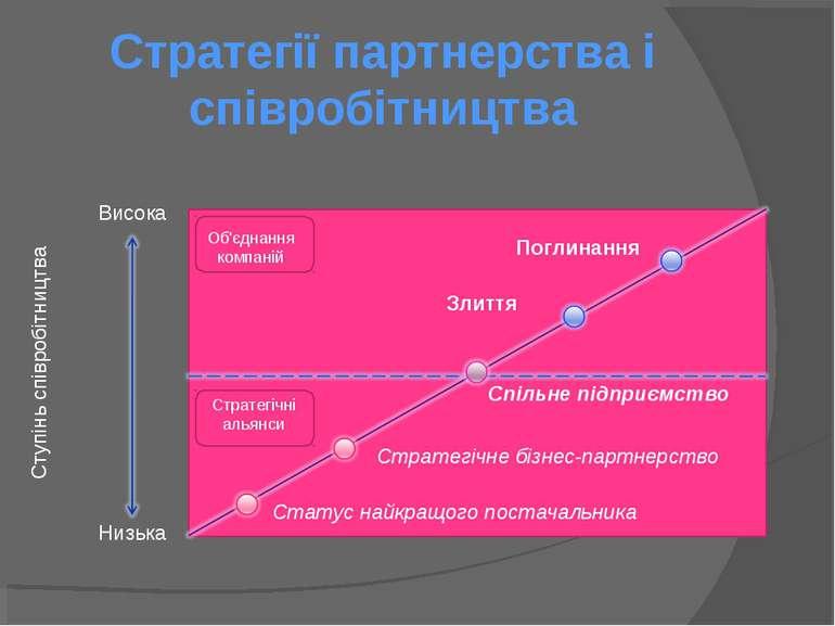 Стратегії партнерства і співробітництва Об'єднання компаній Стратегічні альян...