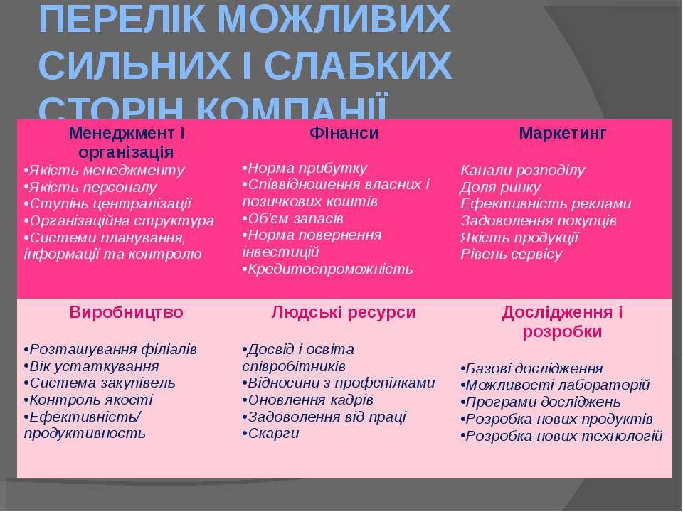 ПЕРЕЛІК МОЖЛИВИХ СИЛЬНИХ І СЛАБКИХ СТОРІН КОМПАНІЇ Менеджмент і організація Я...
