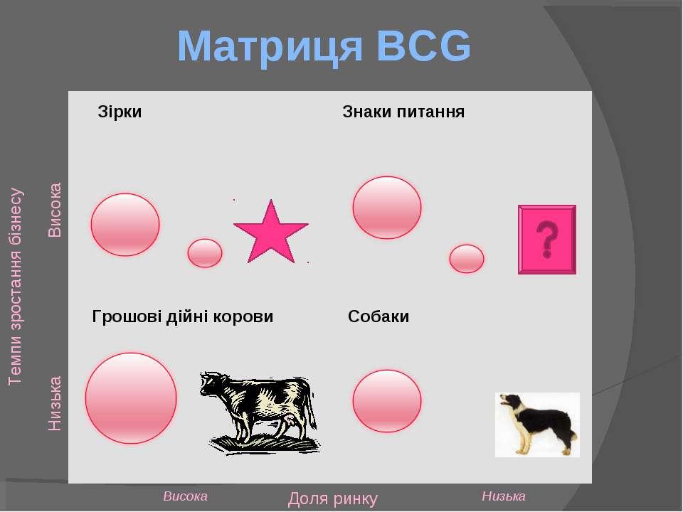Матриця BCG Зірки Грошові дійні корови Собаки Знаки питання Доля ринку Висока...