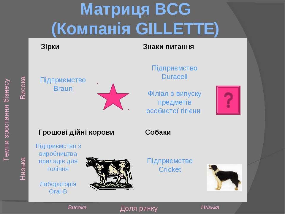 Матриця BCG (Компанія GILLETTE) Зірки Грошові дійні корови Собаки Знаки питан...