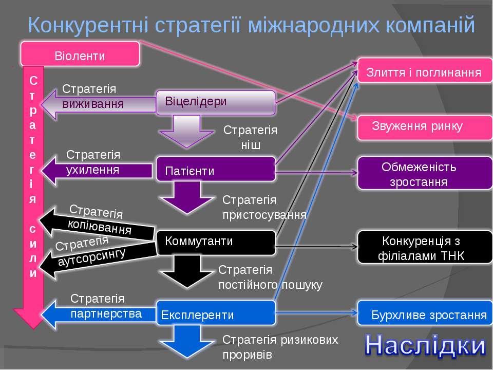 Конкурентні стратегії міжнародних компаній Віоленти Віцелідери Патієнти Комму...