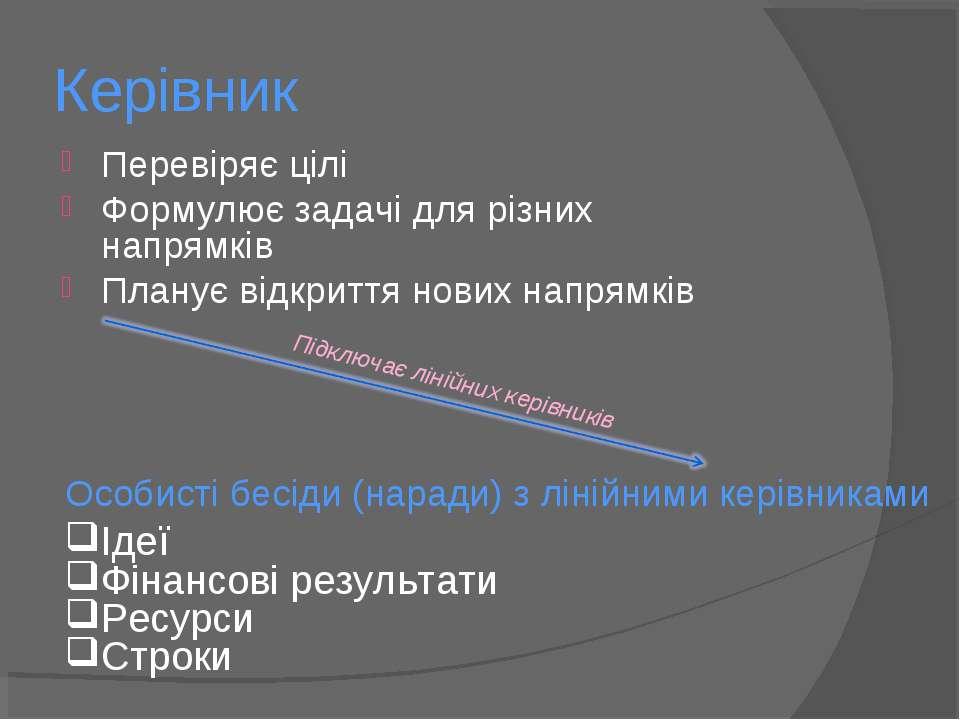 Керівник Перевіряє цілі Формулює задачі для різних напрямків Планує відкриття...