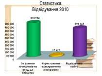 Статистика. Відвідування 2010