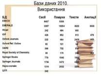 Бази даних 2010. Використання БД Сесії Пошуки Тексти Анотації EBSCO 8457 5936...