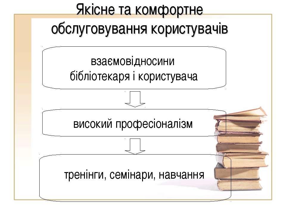 Якісне та комфортне обслуговування користувачів взаємовідносини бібліотекаря ...