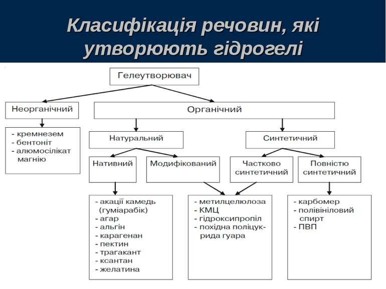 Класифікація речовин, які утворюють гідрогелі
