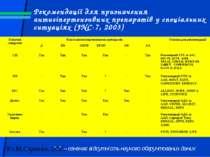 Рекомендації для призначення антигіпертензивних препаратів у спеціальних ситу...