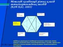 Можливі комбінації різних класів антигіпертензивних засобів (ESH-ESC, 2003) Н...