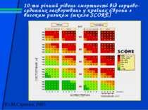 10-ти річний рівень смертності від серцево-судинних захворювань у країнах Євр...