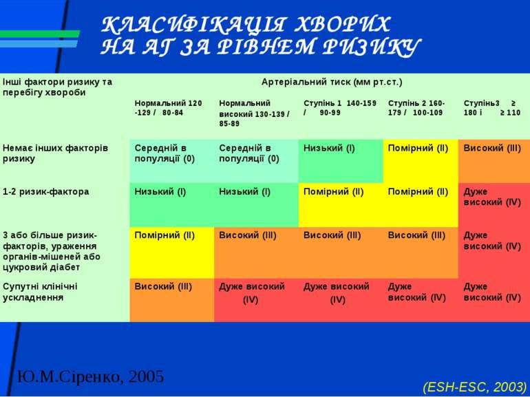 КЛАСИФІКАЦІЯ ХВОРИХ НА АГ ЗА РІВНЕМ РИЗИКУ (ESH-ESC, 2003)