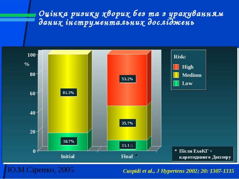Оцінка ризику хворих без та з урахуванням даних інструментальних досліджень C...