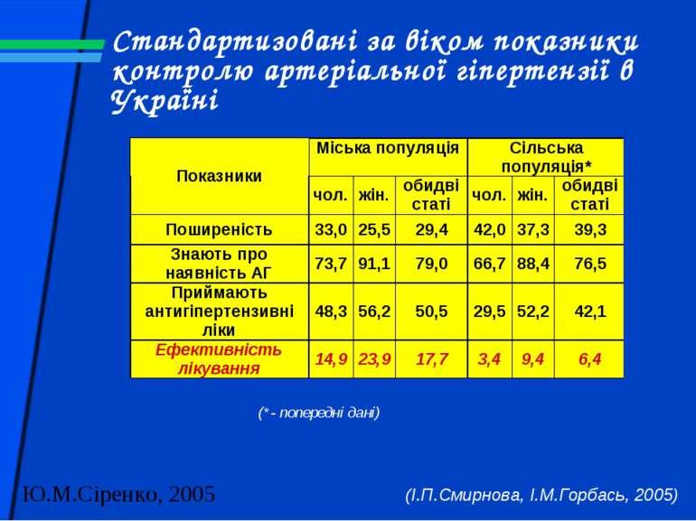 Стандартизовані за віком показники контролю артеріальної гіпертензії в Україн...