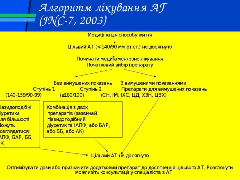 Алгоритм лікування АГ (JNC-7, 2003) Модифікація способу життя Цільвий АТ (< 1...