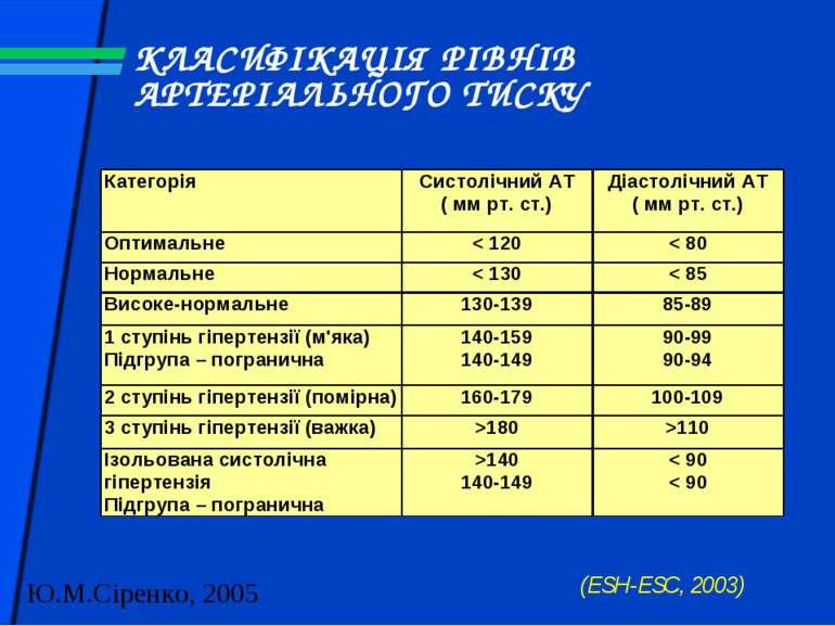 КЛАСИФІКАЦІЯ РІВНІВ АРТЕРІАЛЬНОГО ТИСКУ (ESH-ESC, 2003)