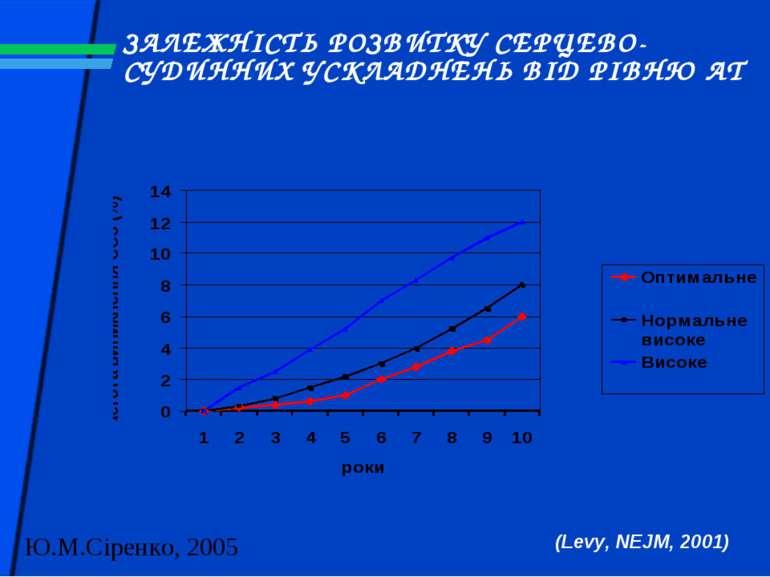 ЗАЛЕЖНІСТЬ РОЗВИТКУ СЕРЦЕВО-СУДИННИХ УСКЛАДНЕНЬ ВІД РІВНЮ АТ (Levy, NEJM, 2001)