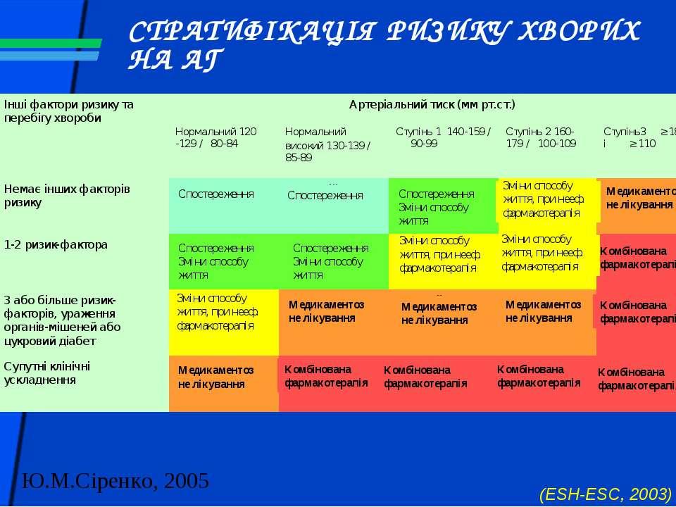 СТРАТИФІКАЦІЯ РИЗИКУ ХВОРИХ НА АГ (ESH-ESC, 2003) Спостереження Спостереження...