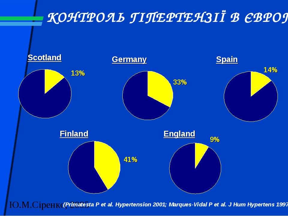 КОНТРОЛЬ ГІПЕРТЕНЗІЇ В ЄВРОПІ Scotland Germany Spain England Finland 13% 33% ...