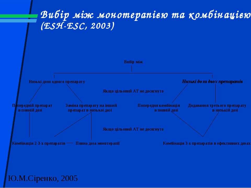 Вибір між монотерапією та комбінацією (ESH-ESC, 2003)