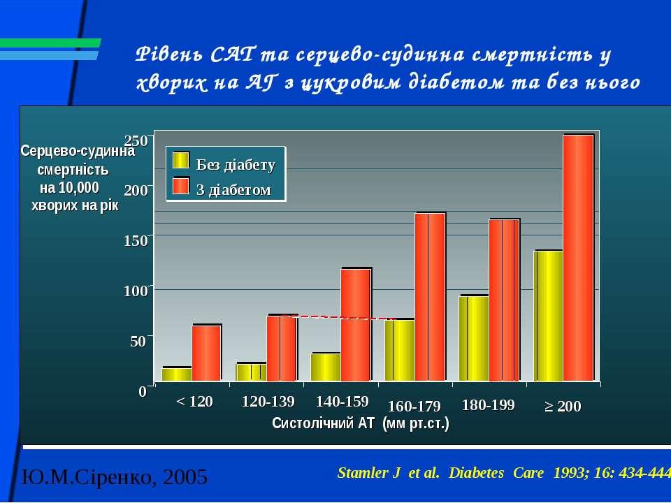 160-179 180-199 ≥ 200 Систолічний АТ (мм рт.ст.) 0 50 100 150 200 250 Без діа...