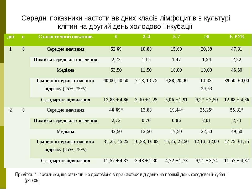 Середні показники частоти авідних класів лімфоцитів в культурі клітин на друг...