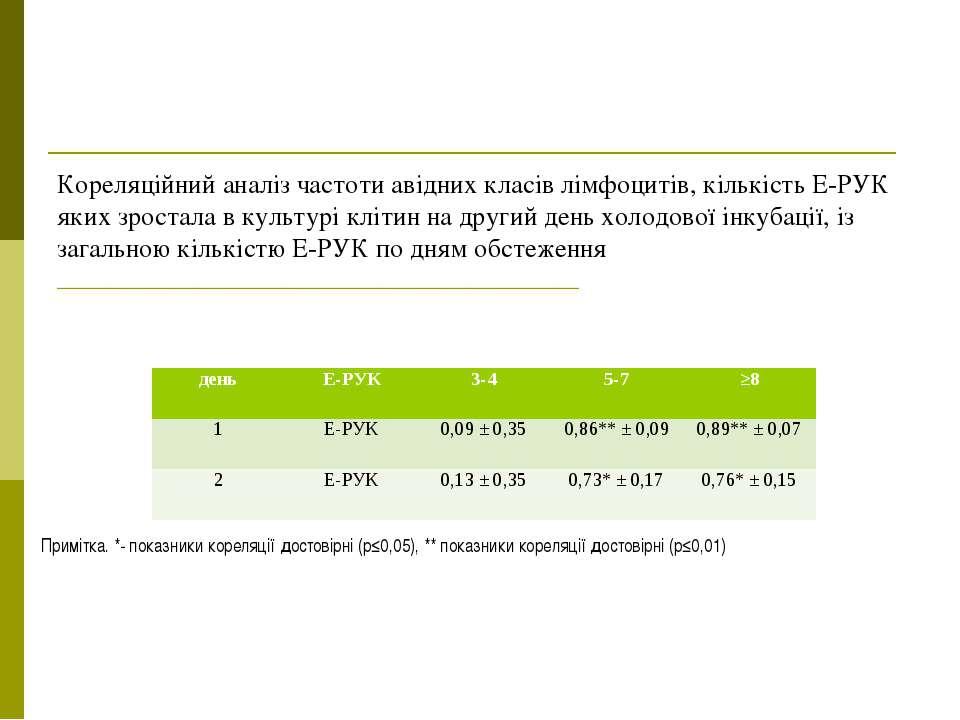 Кореляційний аналіз частоти авідних класів лімфоцитів, кількість Е-РУК яких з...
