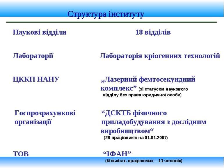 Структура інституту Наукові відділи 18 відділів Лабораторії Лабораторія кріог...